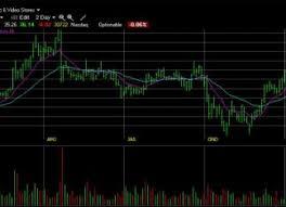 Stock Charts With Indicators Stock Charts Indicators Patterns Liberated Stock Trader