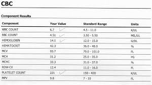 Cbc Test Results Chart Cbc Test Normal Values Chart