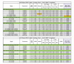 Truck Towing Comparison Chart 70 Unusual Ram Towing Capacity Chart