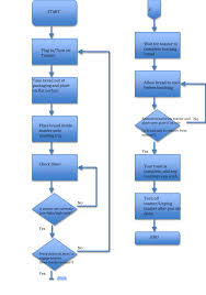 Process Flow Diagram In Word Process Flow Diagram In Word Oloschurchtp 5