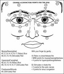 Acupressure Face Chart Natural Vision Improvement An Alternative To Lasik Surgery