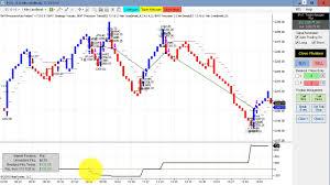 Three Line Break Chart Strategy Cfd