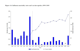 Flu Deaths By Year Chart Annual Flu Death Toll Of 400 Rivals Yearly Road Fatalities