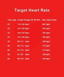 Target Bpm Chart Printable Target Heart Rate Chart According To Your Age