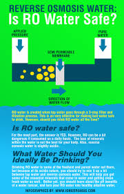 Where To Get Reverse Osmosis Water Reverse Osmosis Water Is Ro Water Safe