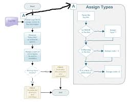 How Do You Flowchart Code Towards Data Science