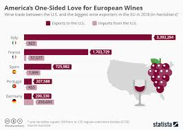 Chart Americans One Sided Love For European Wines Statista