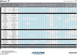 Bluetooth Compatibility Chart Pdf Free Download