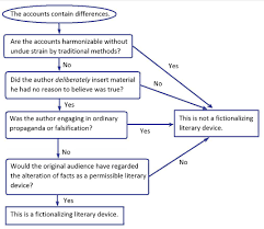 Flowchart On Alleged Literary Devices Project360