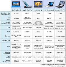 Best Surface Pro 4 Alternatives Laptop Mag