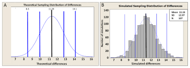 A Biologists Guide To Statistical Thinking And Analysis