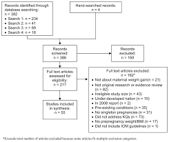 Figure 3 Disposition Of Articles For Updating Status Of