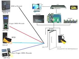 hid door access control wiring diagram wiring diagram val hid door access control wiring diagram system comparison of new hid door access control wiring diagram
