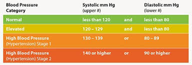 Hypertension Guidelines Chart New Bp Guideline 5 Things Physicians Should Know American