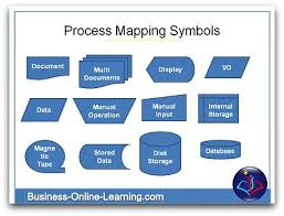 These Are The Common Symbols Used For Business Process Maps