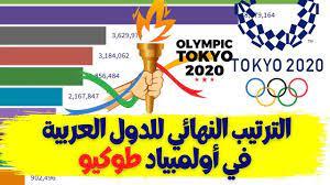 طوكيو 2020 |أكثر الدول العربية حصولا على الميداليات |الترتيب النهائي للدول  العربية في أولمبياد طوكيو - YouTube