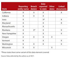 Accounting Firm Data Breaches One States Records Journal