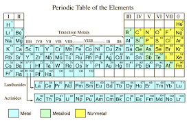 Chemistry Chart Template Fascinating Periodic Table Of The Elements