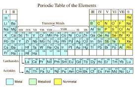 Metals Vs Nonmetals Venn Diagram Metals And Nonmetals