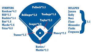 Los Angeles Angels Depth Chart 2019 Zips Projections Los Angeles Dodgers Fangraphs Baseball