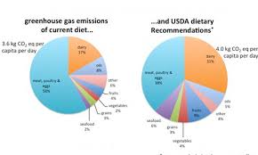 Could A Healthy Diet Speed Up Global Warming Daily Mail
