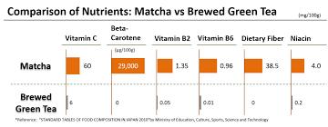 Matcha Vs Green Tea Sencha Part 2 Shizen Tea Blog