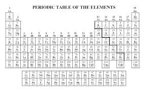 and printable periodic table of elements with atomic numbers weights symbols electrons names select the facts