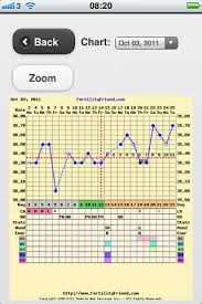 Ovulation Chart Pregnancy Signs Basal Body Temperature Chart Early Pregnancy Signs A