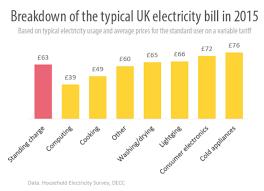 Average Heating Bill For 4 Bedroom House Functionalities Net