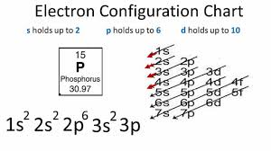 Spdf Orbitals Chart Electron Configuration For Phosphorus P