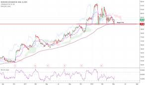 Brk B Stock Quote Adorable Luxury Brk A Stock Quote Brk B Stock Price And Chart Tradingview