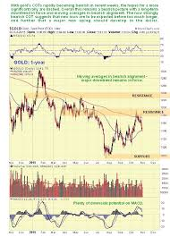 Why The Super Bearish Pm Cots Portend A Plunging Euro