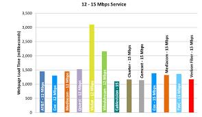 Measuring Broadband America February 2013 Federal