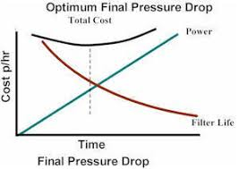 Hepa Filter Pressure Drop Chart Pressure Drop Considerations In Air Filtration National