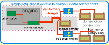 sterling battery to battery digital charger marcleleisure co uk this option shows a situation on many boats or camper vehicles where there be 3 x battery banks simply put 2 x d c battery chargers on and they will