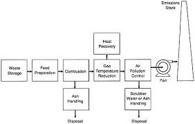 Incineration Processes And Environmental Releases Waste