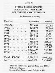 Military Pay Chart 1972 Army Vi Pahlavi Period Encyclopaedia Iranica