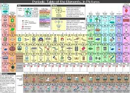 interactive periodic table l60 on amazing home decor inspirations with interactive periodic table