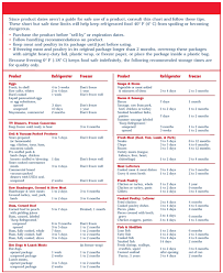 Refrigerator Freezer Chart From Food Safety For Moms To Be