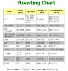 Roasting Chart Morecooking Net Convection Oven Cooking