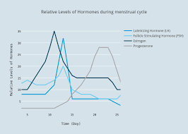Relative Levels Of Hormones During Menstrual Cycle Scatter