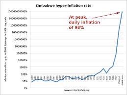 Zimbabwe Inflation Chart Hyper Inflation In Zimbabwe Economics Help