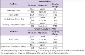 Scentsy Shipping Chart Scentsy Australia Q A Your Pure Scents
