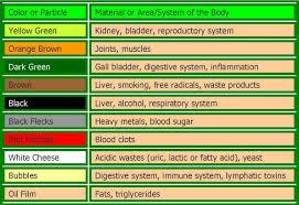 Foot Detox Machine Color Chart Ionic Foot Bath Color Chart Foot Detox Liver Detox Liver