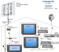 antenna hdtv dtv analog hookup wiring tv Auto Antenna Diagram at Vhf Antenna Wiring Diagram