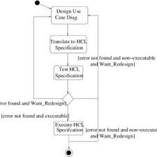 A State Chart Diagram Showing A Software Development Process