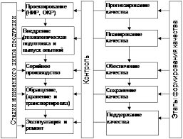 Реферат Контроль качества сварных соединений ru Тема 3 СИСТЕМА ФОРМИРОВАНИЯ КАЧЕСТВА ПРОМЫШЛЕННОЙ ПРОДУКЦИИ СВАРОЧНОГО ПРОИЗВОДСТВА