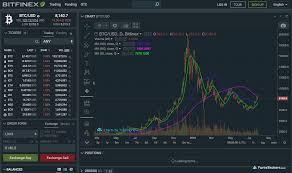 Bitfinex Review Forexbrokers Com