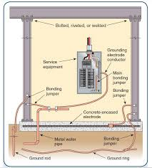 Grounding Electrode Conductor Size Chart Grounding And Lightning Protection As Per Nfpa 780 70