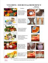 Dbios Vitamins Sources Deficiency Digital Print Nutrition